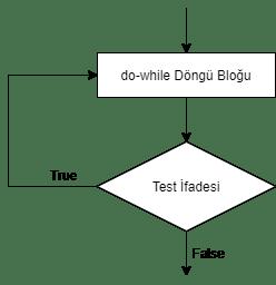 do while, do while döngü, do while flowchard, kodlama öğren, yazılım öğren, c# do while, c sharp do while