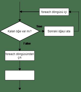 foreach, c# foreach, foreach örnekleri, c sharp foreach, foreach flowchart, foreach döngüsü nasıl çalışır